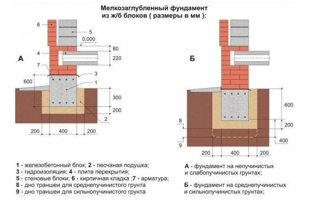 Схема ленточного мелкозаглубленного фундамента