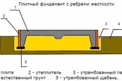 Схема плитного фундамента с ребрами жесткости для пучинистых грунтов