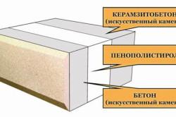 Схема устройства теплоблока с керамзитобетоном