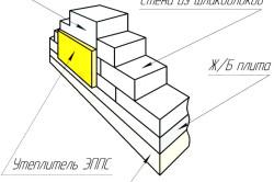 Схема утепления стены из шлакоблоков