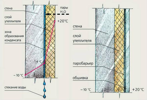 Схема утепления стены ванной
