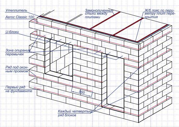 Кладка стен из газосиликатных блоков