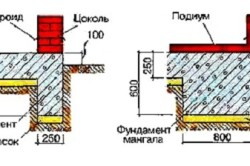 Схема устройства фундамента для мангала