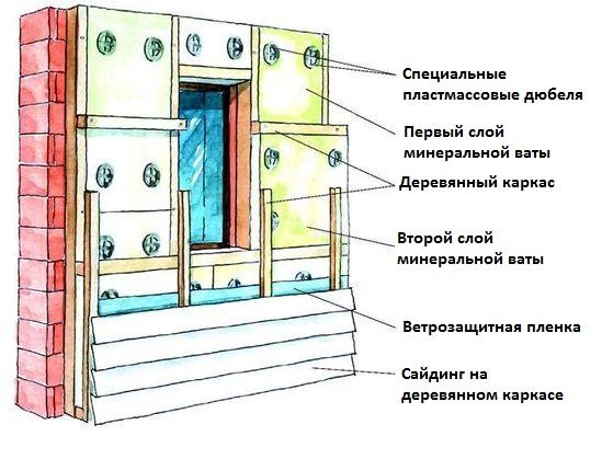 Монтаж блок хауса с парозащитой