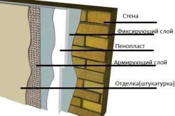 Отделка стен пенопластом