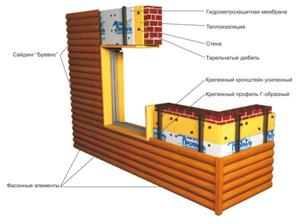 Схема установки блок хауса