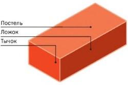 Схема печного кирпича