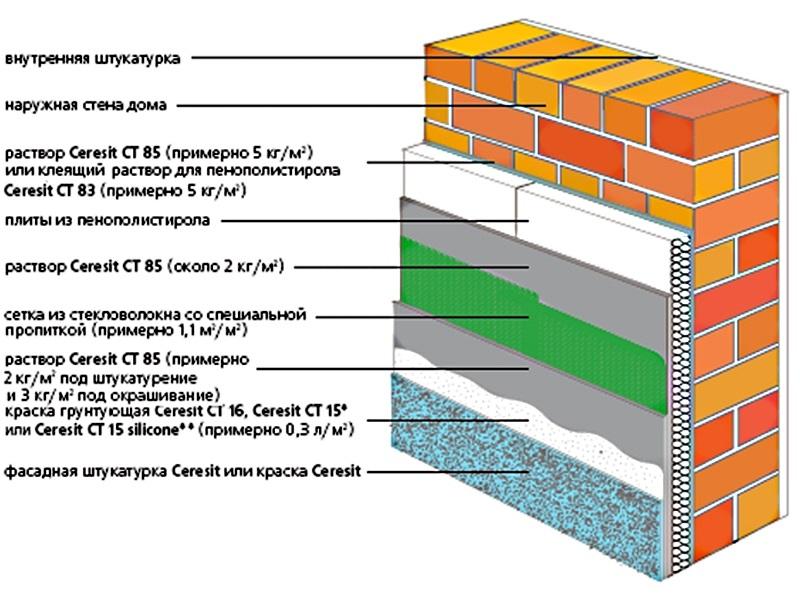 """Схема утепления пенополистиролом материалами """"Церезит"""""""