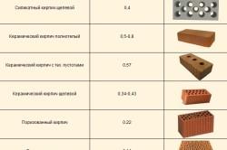 Коэффициент теплопроводности кирпичей