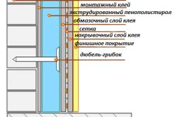 Схема утепления стен экструдированным пенополистиролом изнутри
