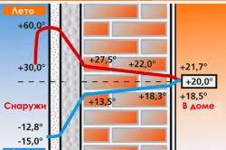 Схема теплоизоляции