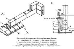 Схема фундамента из блоков