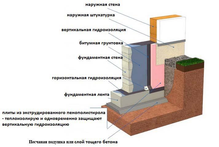 Технология гидроизоляция по полиуретановый грунт для пола