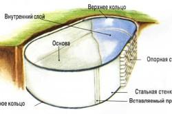 Схема котлована кирпичного бассейна