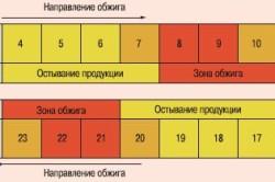 Схема обжиговой печи и процесса обжига