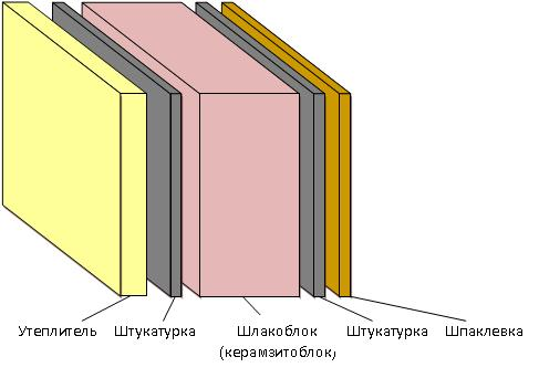Схема стены из шлакоблоков