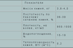 Таблица характеристик керамического кирпича