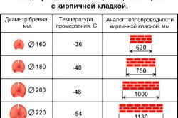Таблица сравнения теплопроводности бревна с кирпичной кладкой