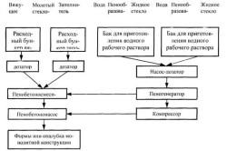 Технологическая схема приготовления пенобетонной смеси