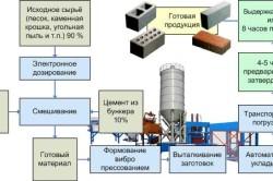 Технологическая схема производства кирпичей вибропрессованием