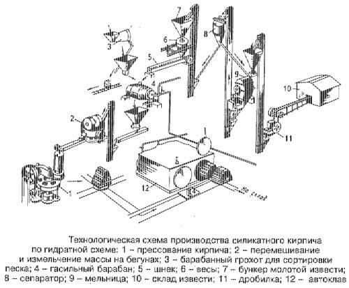 Технологическая схема производства силикатного кирпича