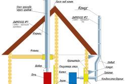 Варианты расположения дымоходной трубы в дом