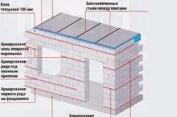 Схема армирования пенобетонных стен
