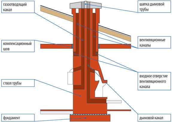 Устройство трубы из кирпича для дымохода