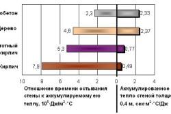 Энергоэффективность газобетона