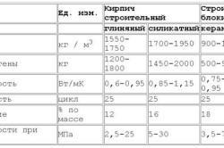 Схема характеристик керамзитобетонных блоков