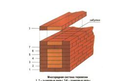 Схема многорядной перевязки кирпичей