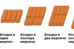 Разновидности кладки кирпича по толщине