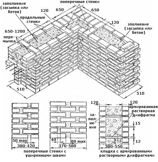 Brickwork vogali