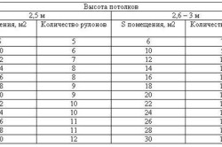 Расчет количества обоев для оклейки комнаты