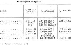 Таблица сравнительных характеристик