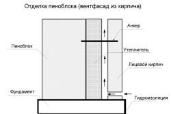 Схема отделки дома из пенобетона облицовочным кирпичом