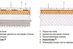 Схема утепления пола пеноплексом