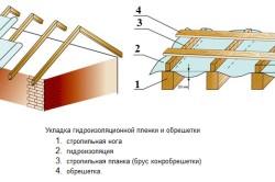 Укладка гидроизоляционной пленки и обрешетки