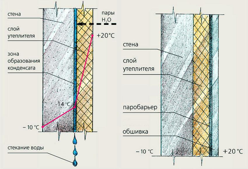 Гидроизоляция стен из пенопласта как сделать наливные полы в квартире видео