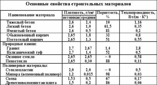 Строительные материалы для строительства ремонтно-строительная компания радуга Ижевск