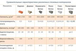 Различные показатели строительных материалов
