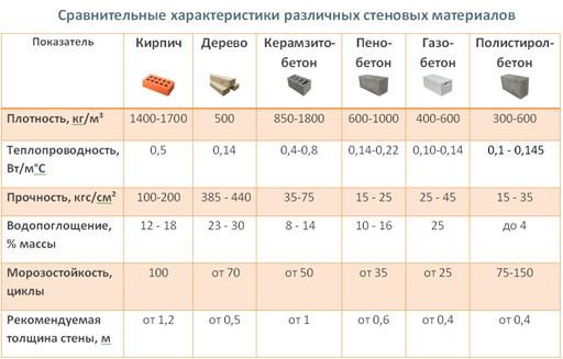 Современные строительные материалы характеристики azbec строительная компания