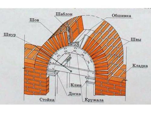 Схема кирпичной арки