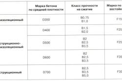 Виды и размеры газобетона