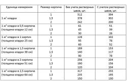Таблица расчета кирпича для кладки