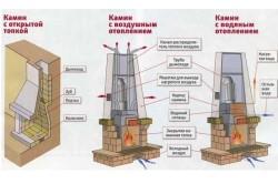 Схема устройства камина из кирпича