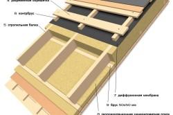 Схема утепления крыши из черепицы минераловатными плитами