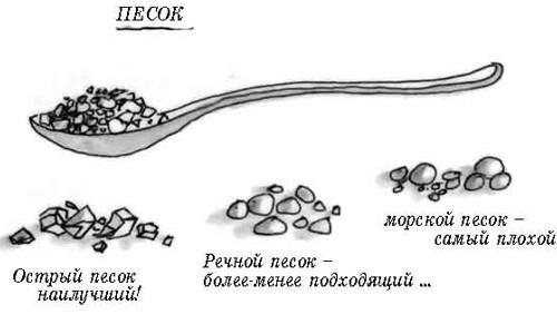 Характеристика песка и его виды