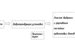 Компоненты для изготовления арболитовых блоков
