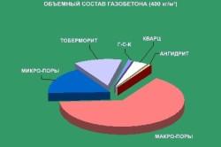 Объемный состав газобетона